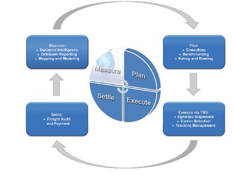 CTSI-Global - Logistics Planner Profiles - Inbound Logistics