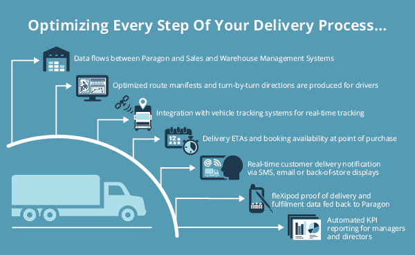 delivery scheduling software free