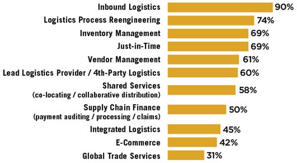 3PL Perspectives 2019 - Inbound Logistics