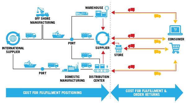 Omni Channel Retail Roadmap To Profit Inbound Logistics