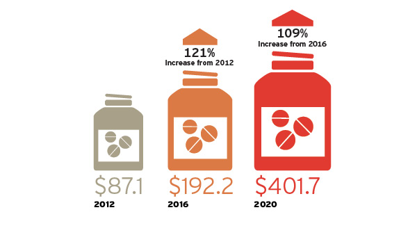 global pharmaceutical logistics market Hence, the global pharmaceutical non-cold chain logistics market is expected to grow at a cagr of ## ## % and reach $ ## ## billion by 2021therefore, the global.