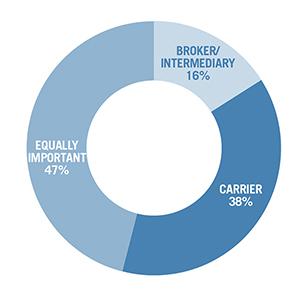 intermediary brokerage relationship
