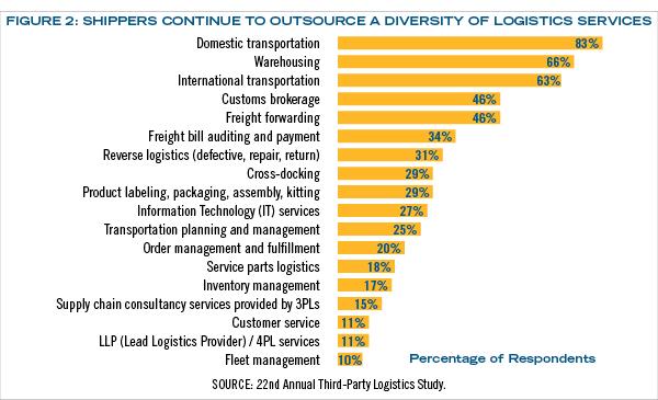 Current State of the 3PL Market - Inbound Logistics