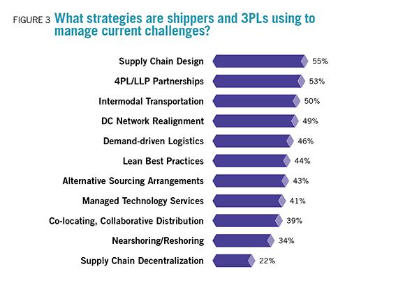 2015 3PL Perspectives - Inbound Logistics