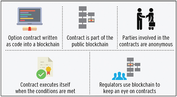 Blockchain meets reality
