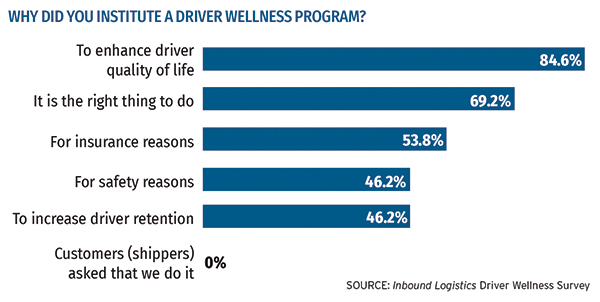 Driver Wellness Programs: The Right Thing to Do - Inbound