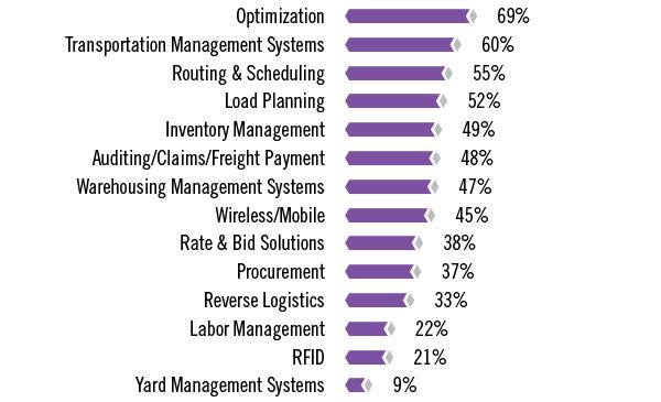 2018 Top 100 Logistics IT Market Research Survey - Inbound Logistics