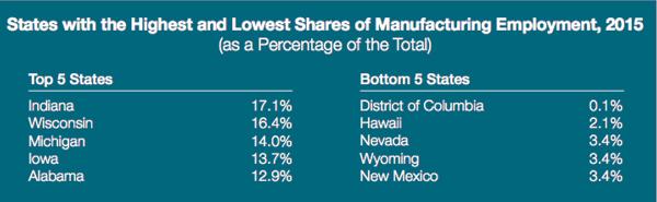 U S  Manufacturing: Resurgence Sparks Dramatic Change