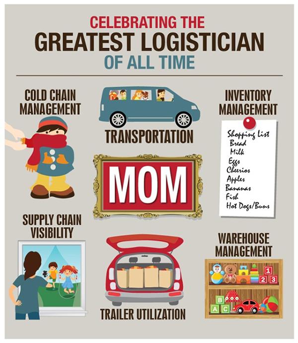 Articles related to: Logistics - Inbound Logistics