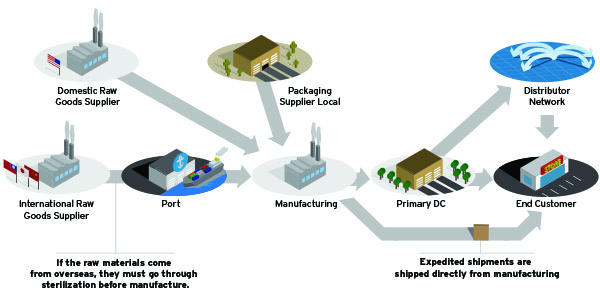 as each stakeholder explains how orders flow from supplier to customer, the  consultant combines all perspectives in a single page map  process flow  maps